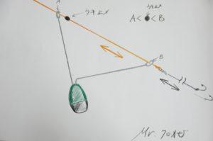 天秤 固定式 誘導式 半誘導式 天秤とは